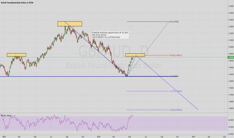 GBPAUD: GBPAUD Bearish Trend Continuation