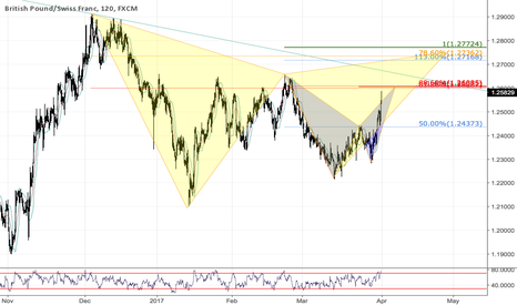 GBPCHF: Two patterns to keep an eye on