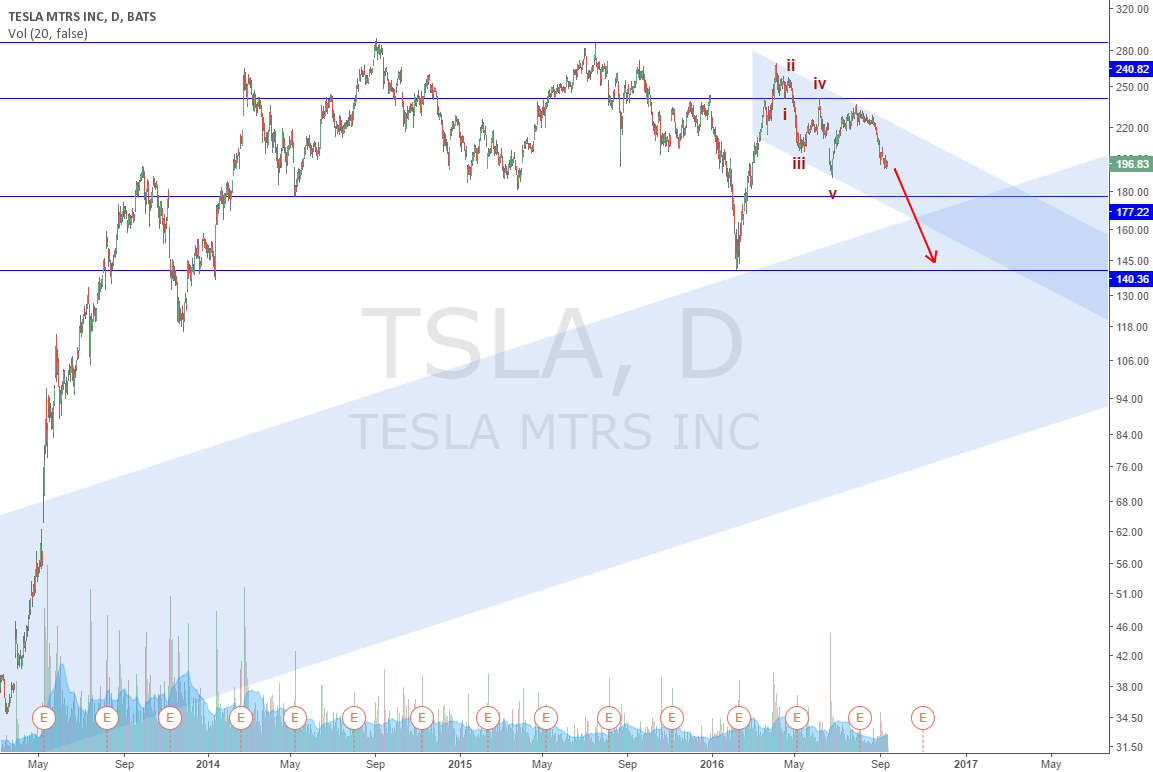 TSLA likely to test 140