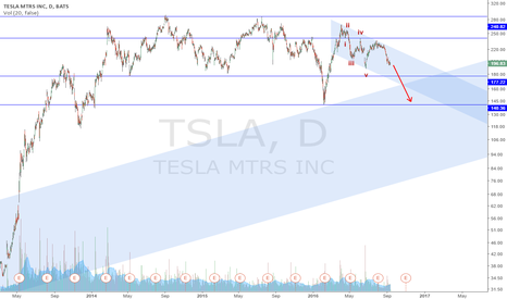TSLA: TSLA likely to test 140
