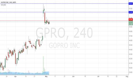 GPRO: Looking to short gpro