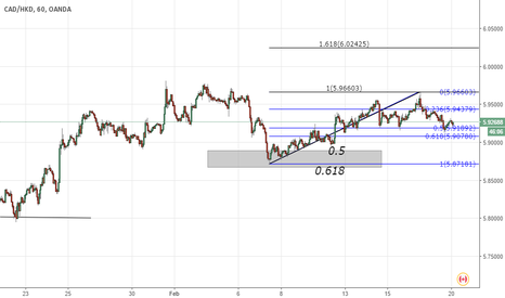 CADHKD: CAD/HKD long using fib retracement