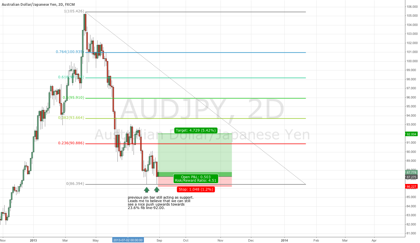 ADUJPY Long Idea