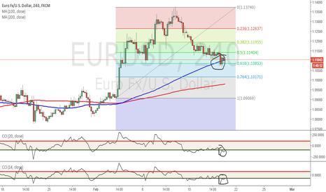 EURUSD: EURUSD Long -