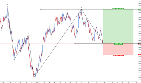 AUDUSD: AUD/USD - Bullish 5-0