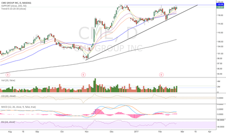 CME: About to fly high
