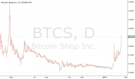 BTCS: Bluesky Breakout in Progress