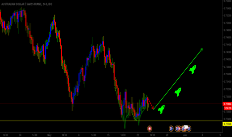 AUDCHF: AUDCHF BUYING LONG TERM