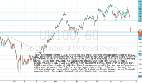 UK100: FTSE getting close to downside target-prepare to close out short