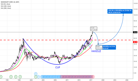 MSFT: Neutral MSFT: Target Price $100 from $70