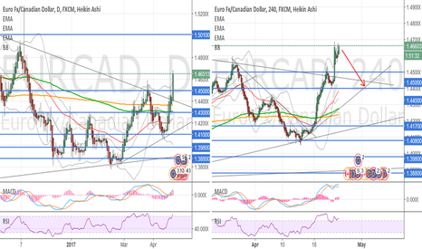 EURCAD: SELL Back to 1.44