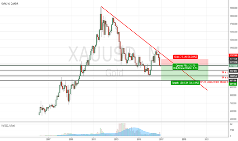 XAUUSD: GOLD TO THE DOWNSIDE