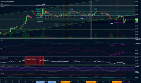 BTCUSD: Looking good for another rise