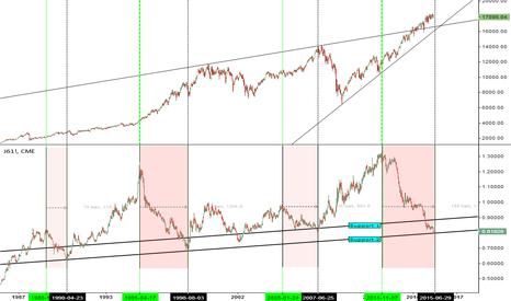 DJY0: Yen vs DJIA