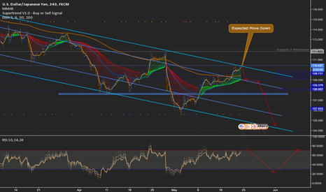 USDJPY: USDJPY seems to stay in the channel to form the last dip down