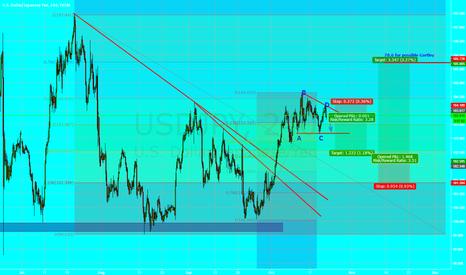 USDJPY: Short USD/JPY Bearish Triangle Breakout