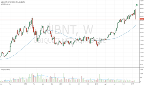 UBNT: Very strong bearish up-thrust