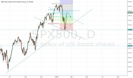 SPX500: Market about to take turn around 1818 after Yellen testifies....