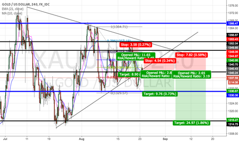 XAUUSD: XAUUSD GOLD IDEA SOON