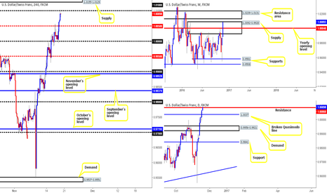 USDCHF: H4 supply at 1.0155-1.0129 is a nice-looking area for shorts!
