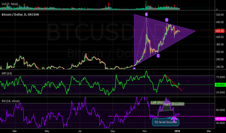 BTCUSD: Dump cancelled