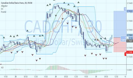 CADCHF: Покупка CADCHF после коррекционного движения