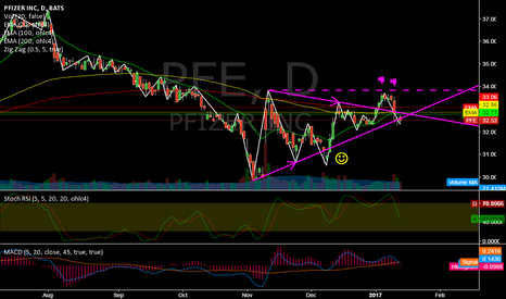 PFE: PFE @ daily @ BreakedDown mostly (30 dow shares) last week