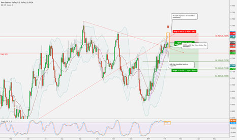 NZDUSD: NZDUSD - Bearish rejection at highly confluent level
