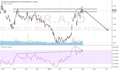 PBR.A: Short Petrobras based on an unsustainable rally