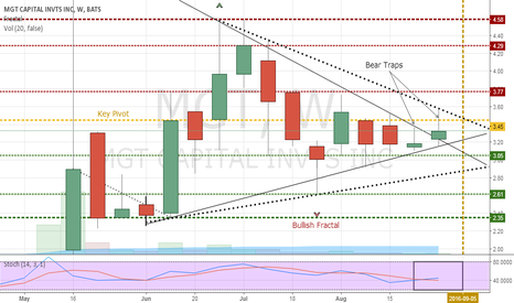MGT: Inner pennant breakout suggest going long