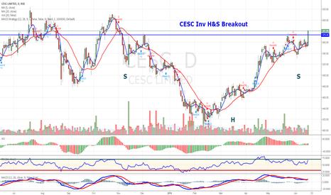 CESC: CESC Inv H&S Breakout