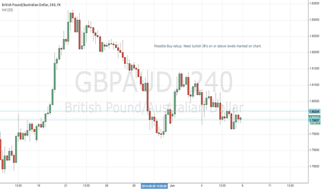GBPAUD: Possible for long