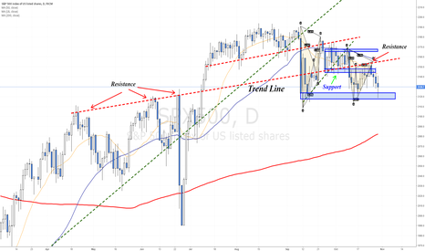 SPX500: Trend line changing roles
