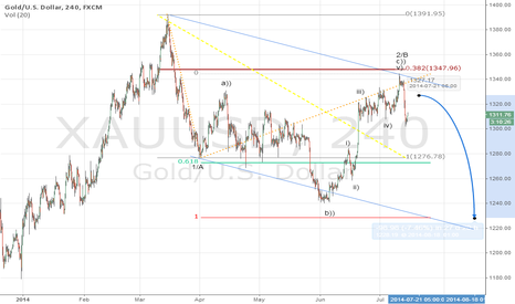 XAUUSD: Gold could face new downward pressure