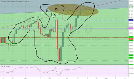 SPX500: For fun chart :)