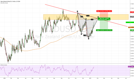 NZDUSD: NZD/USD, Short at daily trendline ?