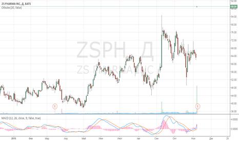 ZSPH: Гиперрост компании ZS Pharma