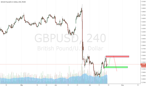 GBPUSD: Long at green or short on red