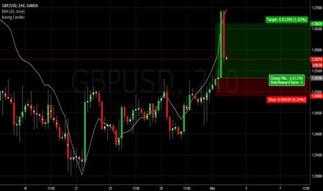 GBPUSD: gbpusd to buy