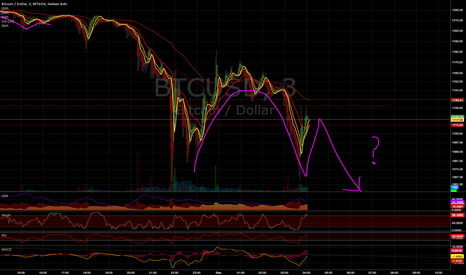 BTCUSD: Inverted Cup and Handle Forming?