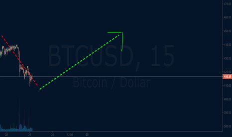 BTCUSD: Bitcoin  price retracement (uptrend is not dead )