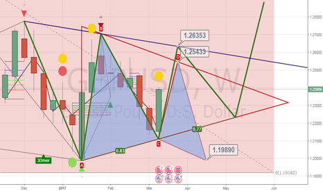 GBPUSD: I have a plan