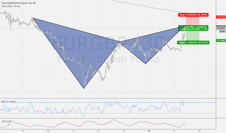EURGBP: Bearish gartley on the EUR/GBP just completed