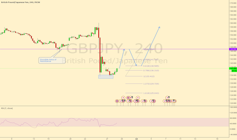 GBPJPY: GBPJPY Possible 2618 set up 4 Hr
