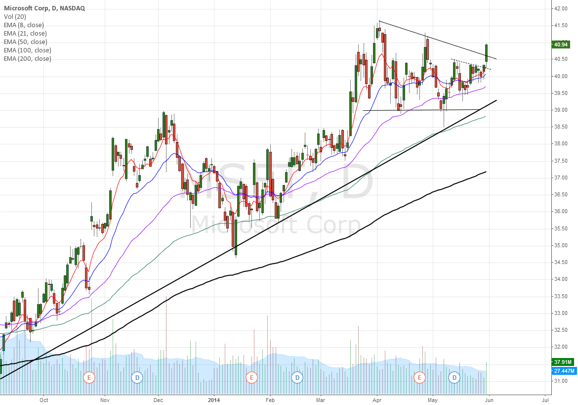 MSFT breakout of wedge