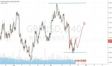 GBPUSD: gbp usd buy