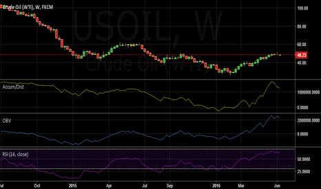 USOIL: Short USOIL @ market for target of 46.20