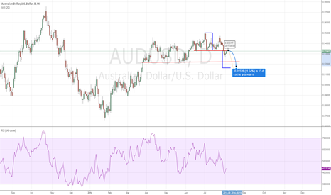 AUDUSD: AUD USD Double Top