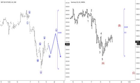 DE30EUR: Elliott Wave Analysis: S&P500 and German DAX
