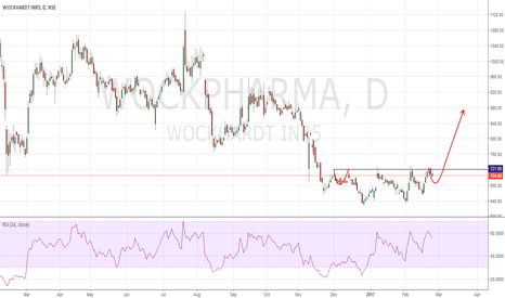 WOCKPHARMA: Wockhardt LONG Complex Head & Shoulder BOTTOM